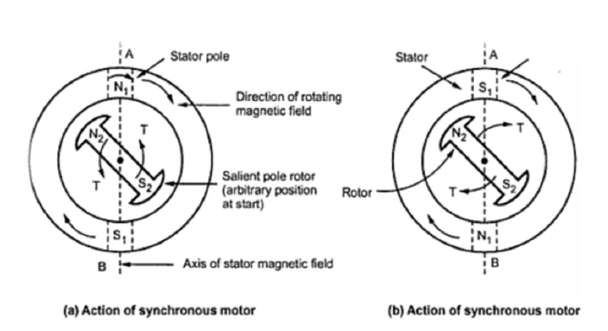 Synchronous Motor and Methods of Starting a Synchronous Motors